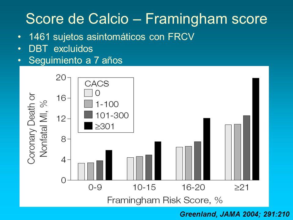 Score de Calcio – Framingham score
