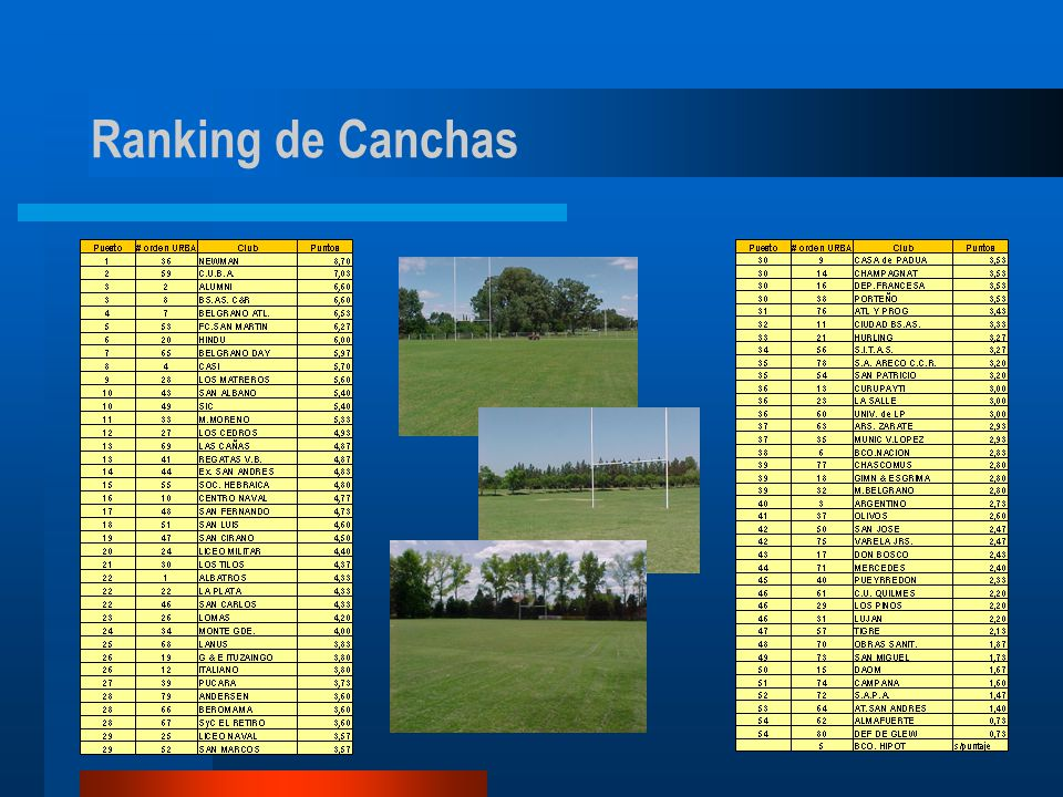 Ranking de Canchas