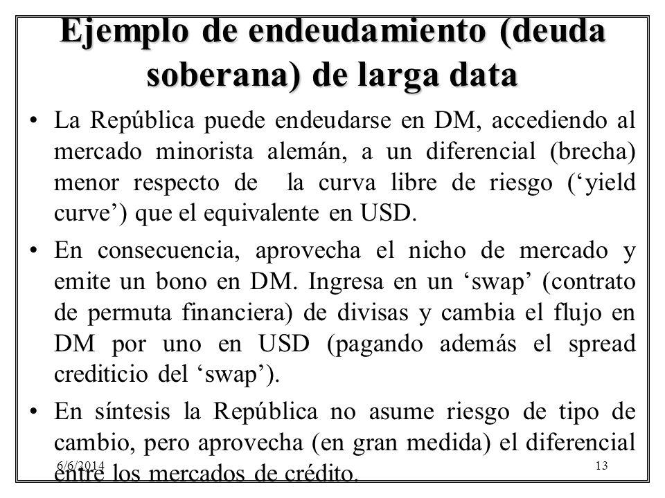 Ejemplo de endeudamiento (deuda soberana) de larga data