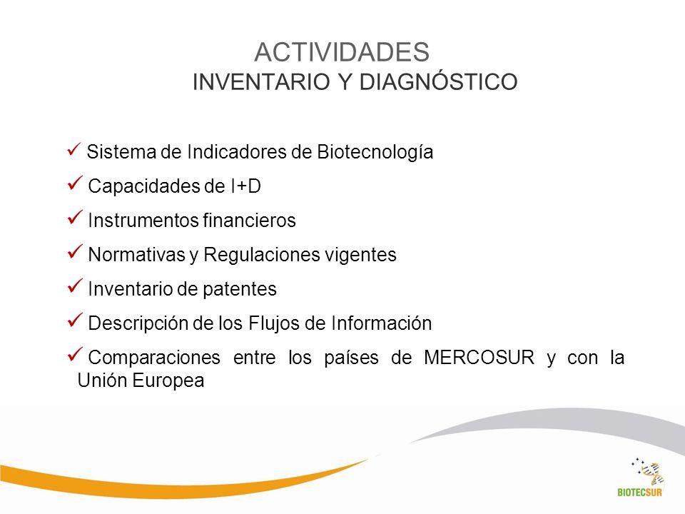 ACTIVIDADES INVENTARIO Y DIAGNÓSTICO