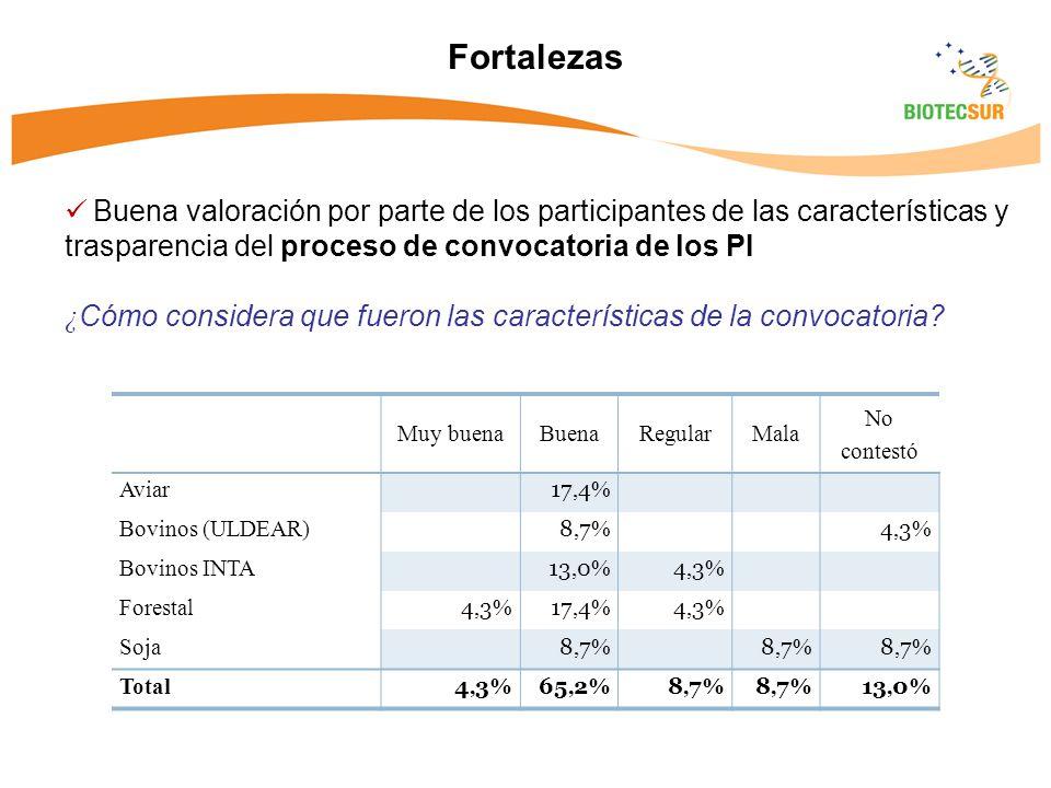 Fortalezas Buena valoración por parte de los participantes de las características y trasparencia del proceso de convocatoria de los PI.