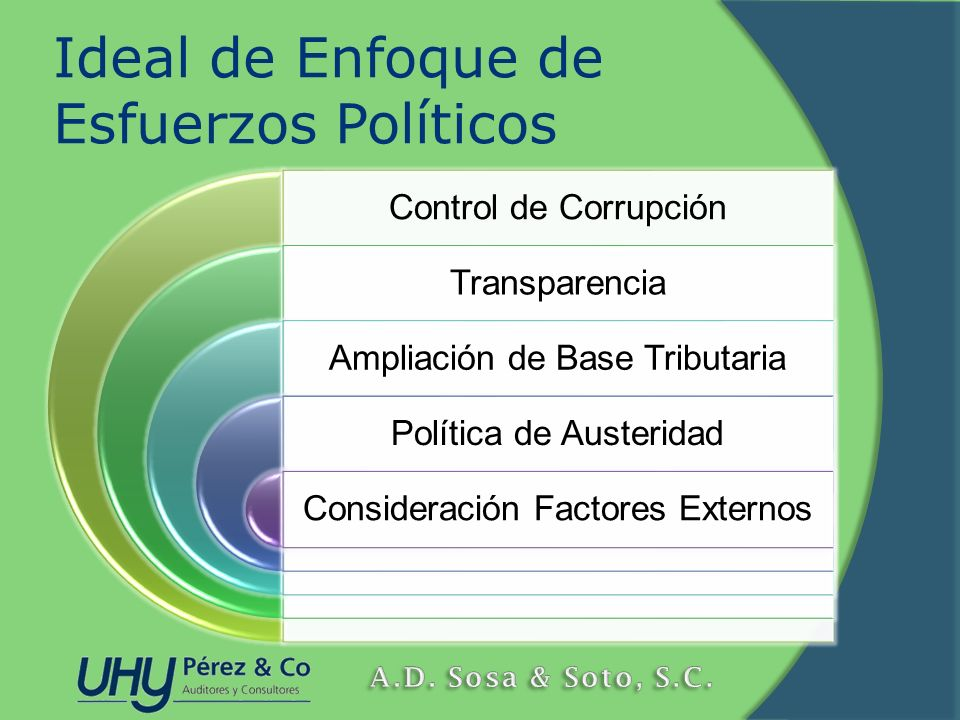 Ideal de Enfoque de Esfuerzos Políticos