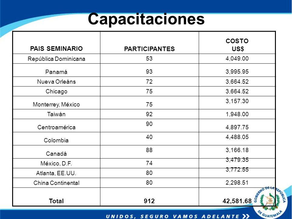 Capacitaciones PAIS SEMINARIO PARTICIPANTES COSTO US$ Total 912