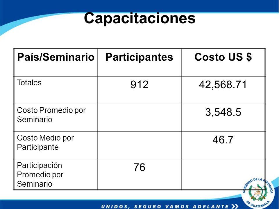 Capacitaciones País/Seminario Participantes Costo US $ 912 42,568.71