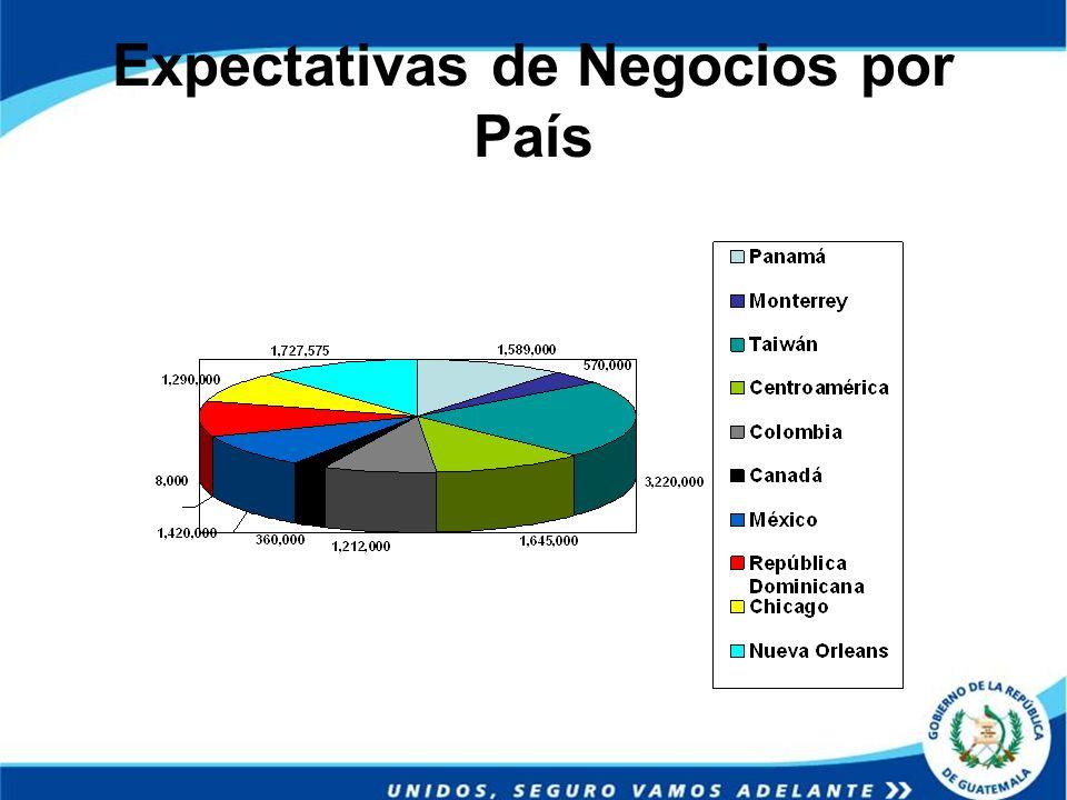 Expectativas de Negocios por País