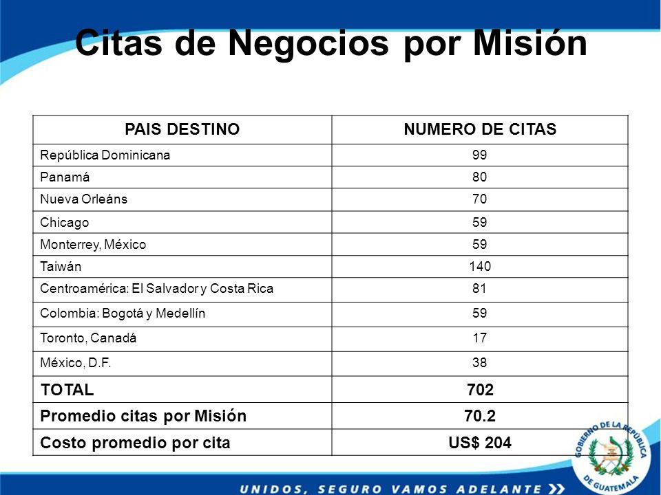 Citas de Negocios por Misión
