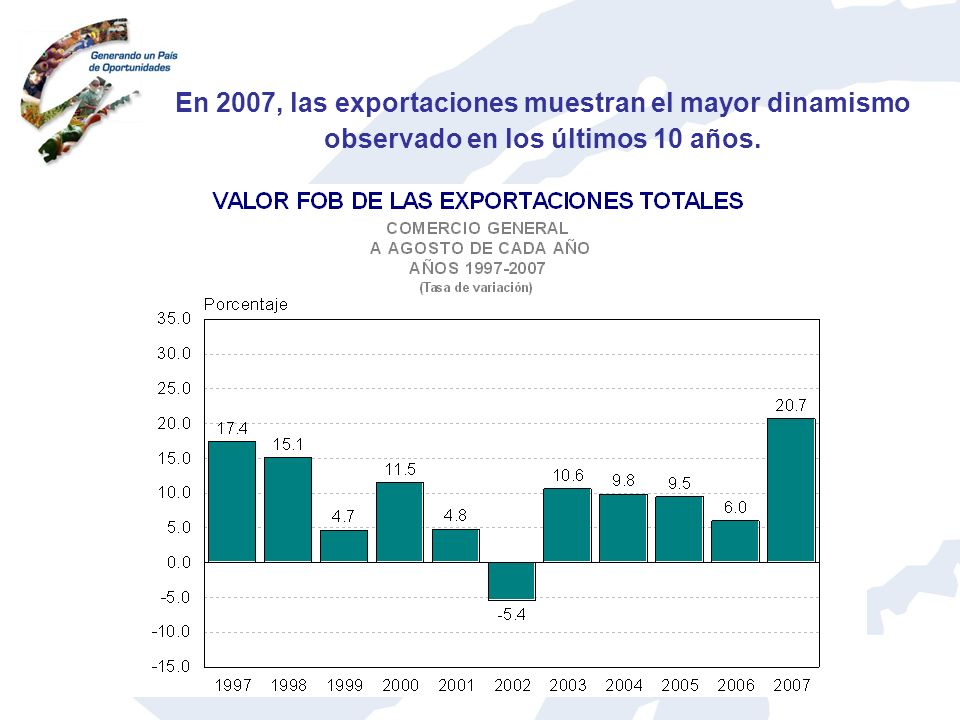 En 2007, las exportaciones muestran el mayor dinamismo observado en los últimos 10 años.