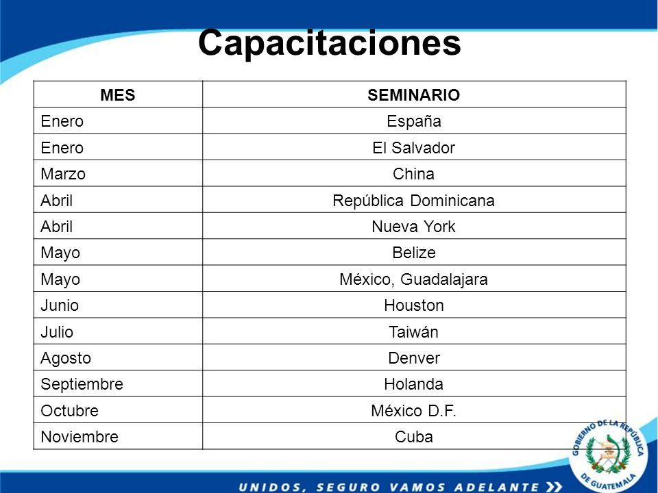 Capacitaciones MES SEMINARIO Enero España El Salvador Marzo China