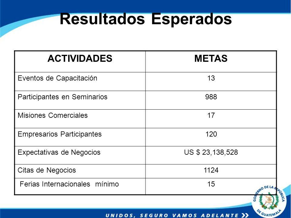 Resultados Esperados ACTIVIDADES METAS Eventos de Capacitación 13