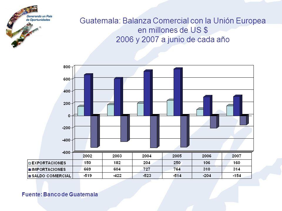 Guatemala: Balanza Comercial con la Unión Europea en millones de US $ 2006 y 2007 a junio de cada año