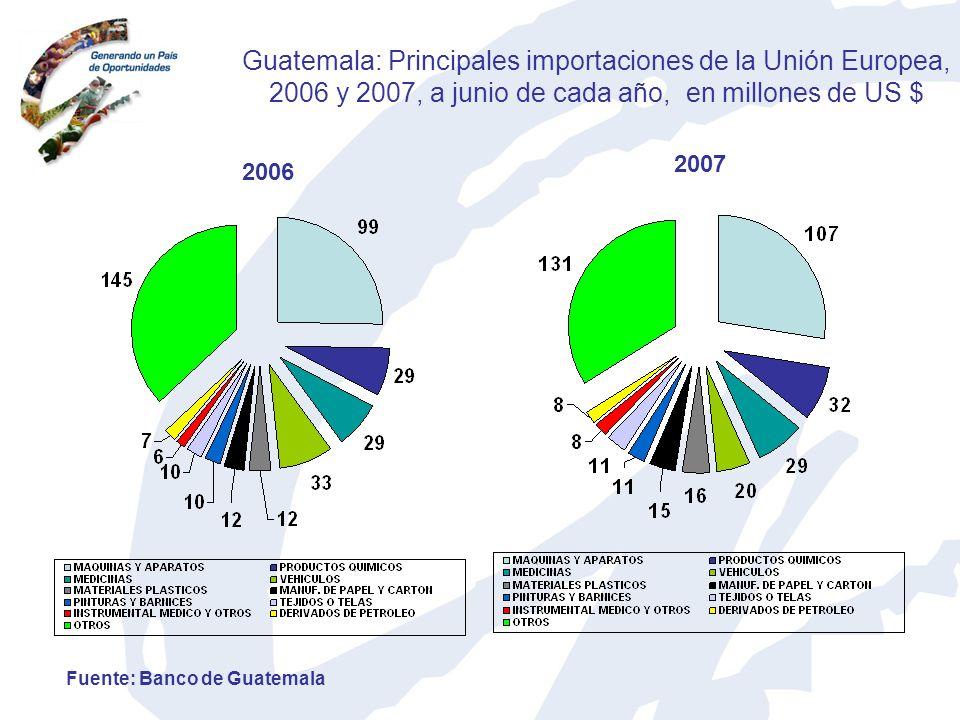 Guatemala: Principales importaciones de la Unión Europea, 2006 y 2007, a junio de cada año, en millones de US $