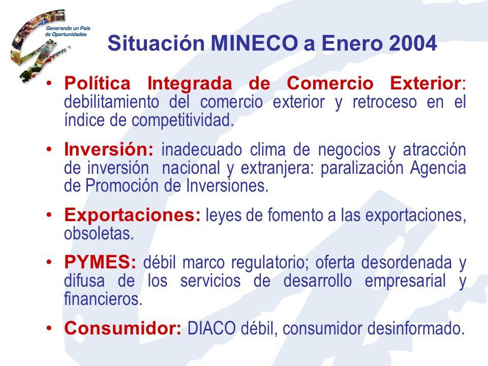 Situación MINECO a Enero 2004