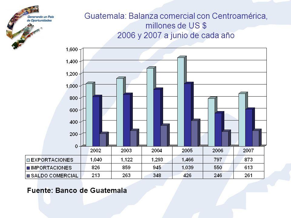 Guatemala: Balanza comercial con Centroamérica, millones de US $ 2006 y 2007 a junio de cada año