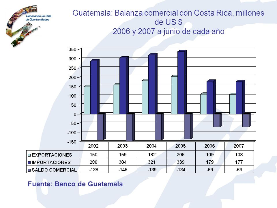 Guatemala: Balanza comercial con Costa Rica, millones de US $ 2006 y 2007 a junio de cada año