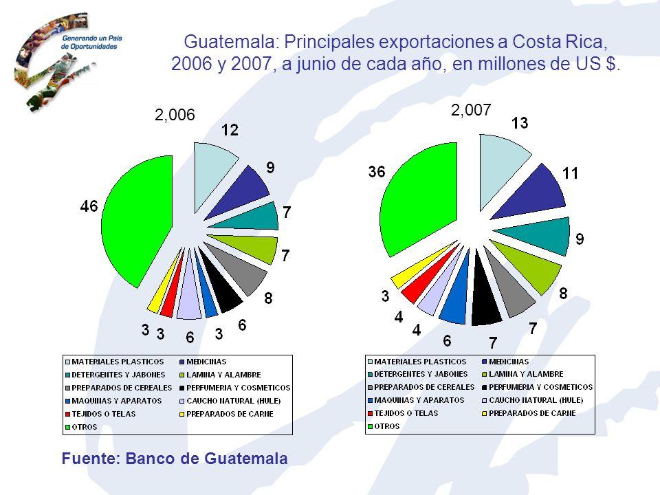 Guatemala: Principales exportaciones a Costa Rica, 2006 y 2007, a junio de cada año, en millones de US $.