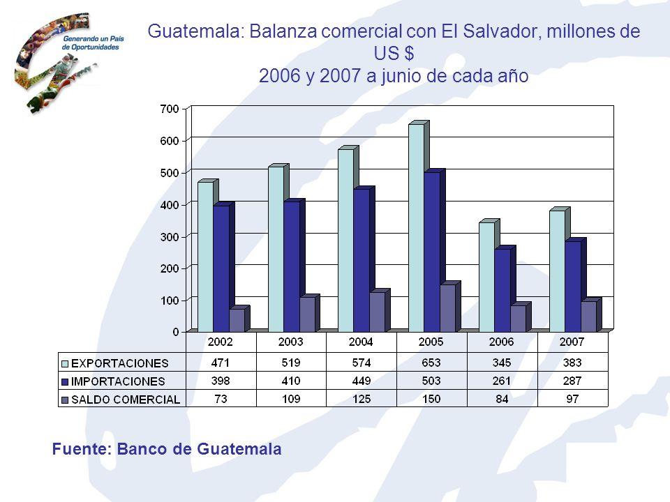 Guatemala: Balanza comercial con El Salvador, millones de US $ 2006 y 2007 a junio de cada año