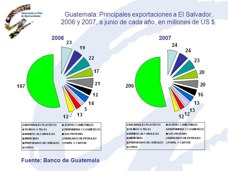 Guatemala: Principales exportaciones a El Salvador, 2006 y 2007, a junio de cada año, en millones de US $.