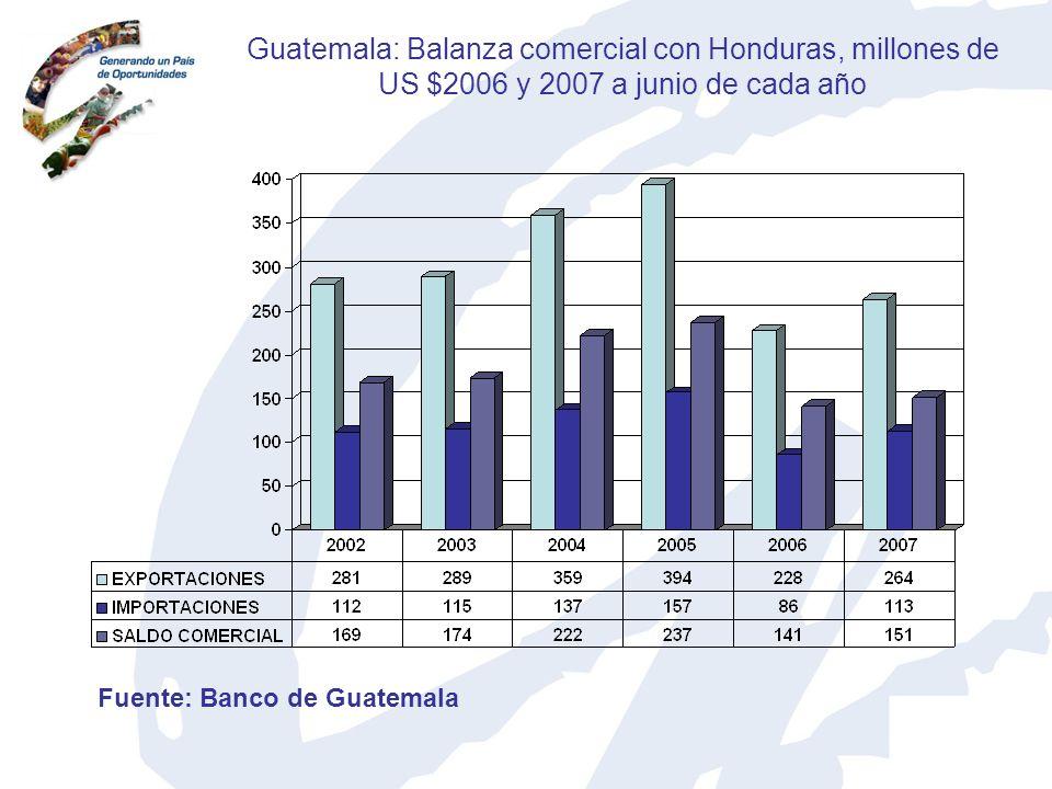Guatemala: Balanza comercial con Honduras, millones de US $2006 y 2007 a junio de cada año