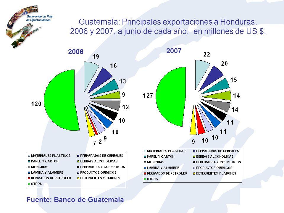 Guatemala: Principales exportaciones a Honduras, 2006 y 2007, a junio de cada año, en millones de US $.