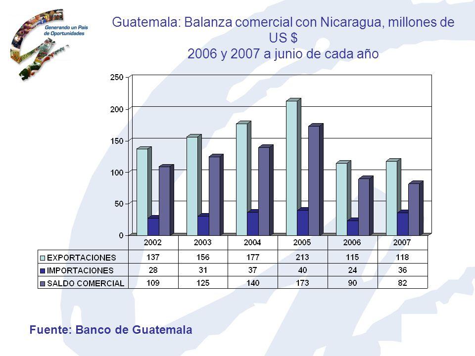 Guatemala: Balanza comercial con Nicaragua, millones de US $ 2006 y 2007 a junio de cada año