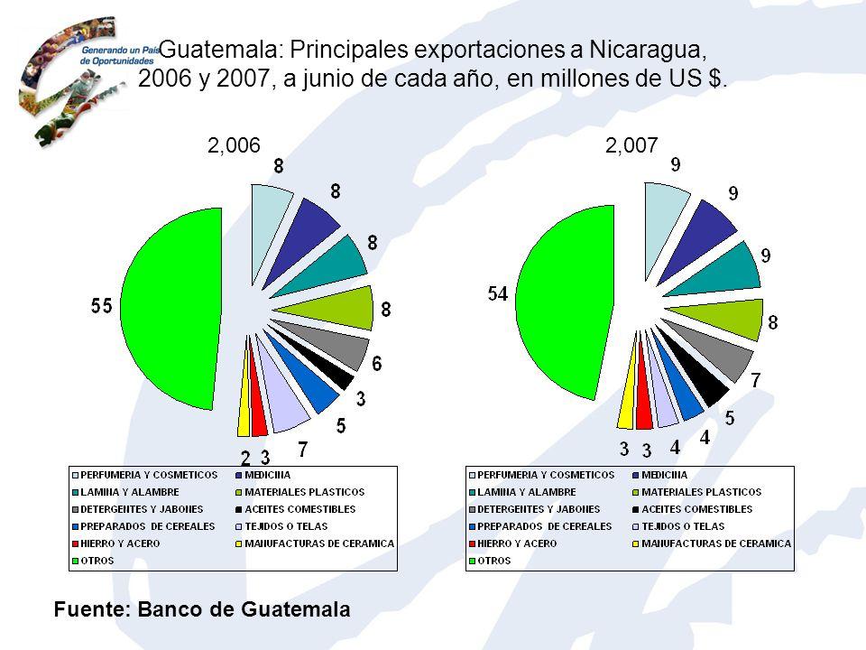 Guatemala: Principales exportaciones a Nicaragua, 2006 y 2007, a junio de cada año, en millones de US $.
