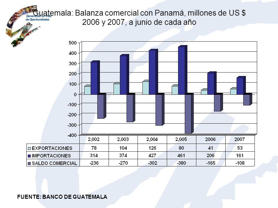 Guatemala: Balanza comercial con Panamá, millones de US $ 2006 y 2007, a junio de cada año