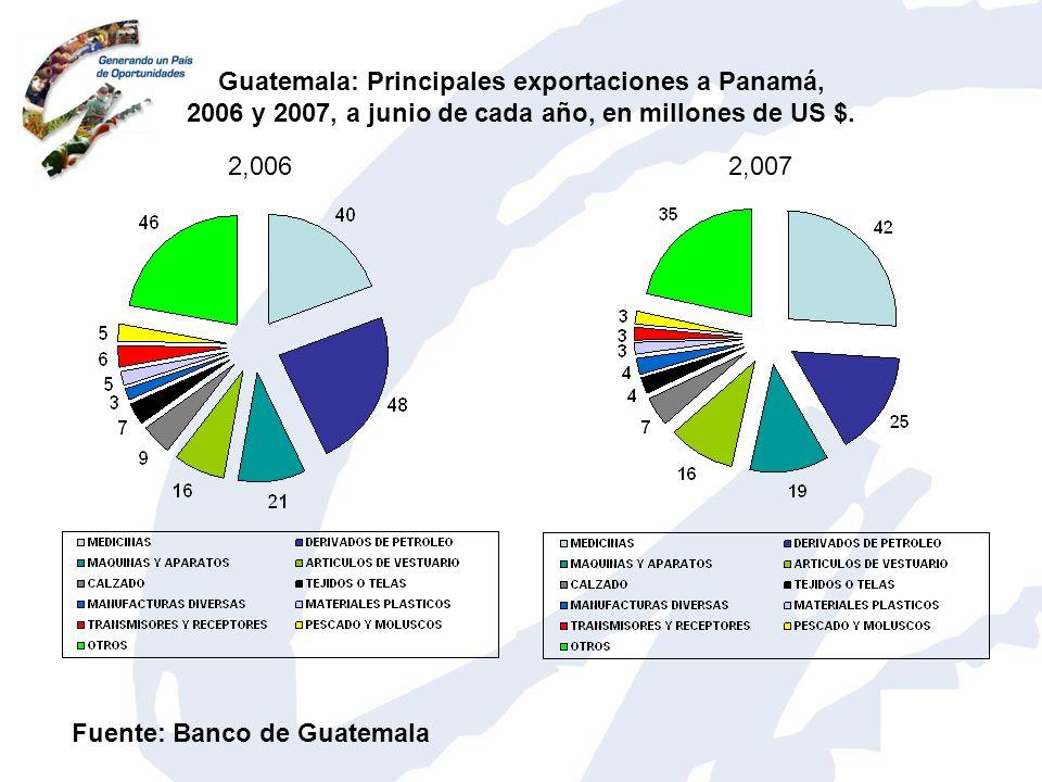 Guatemala: Principales exportaciones a Panamá, 2006 y 2007, a junio de cada año, en millones de US $.