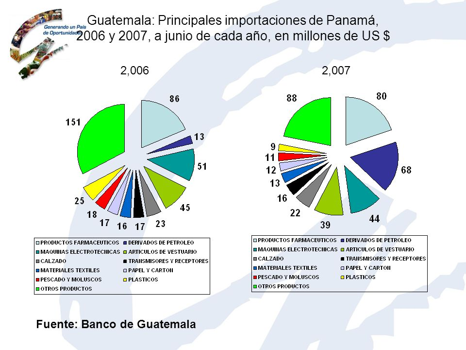 Guatemala: Principales importaciones de Panamá, 2006 y 2007, a junio de cada año, en millones de US $