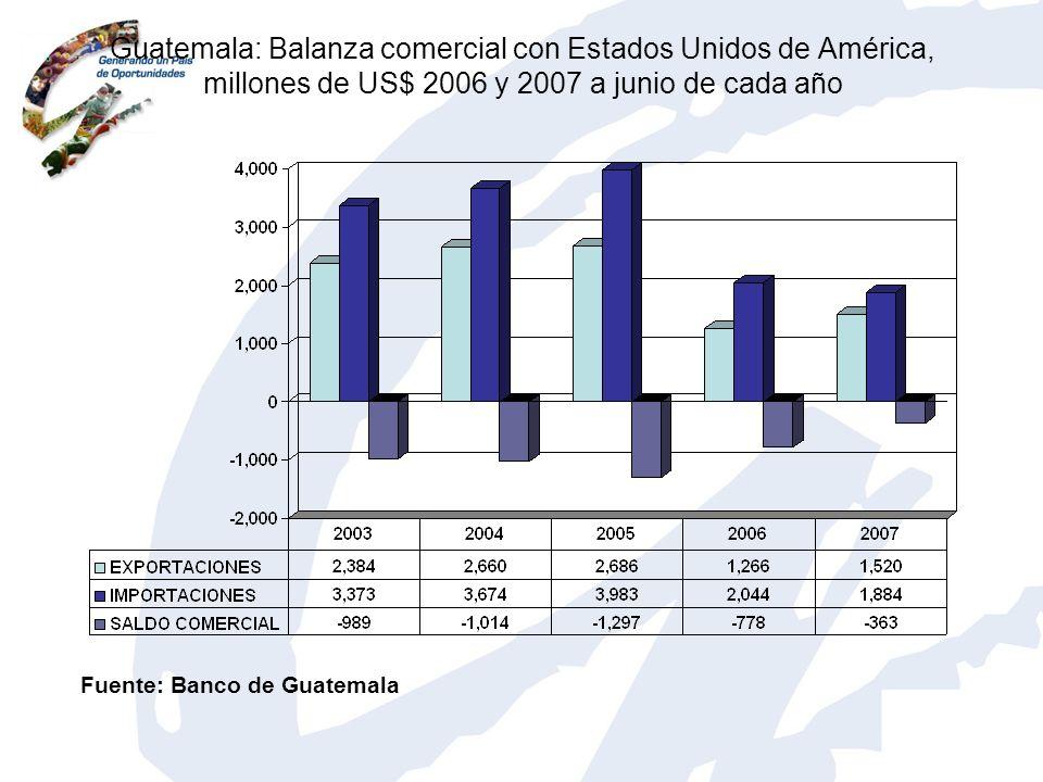 Guatemala: Balanza comercial con Estados Unidos de América, millones de US$ 2006 y 2007 a junio de cada año