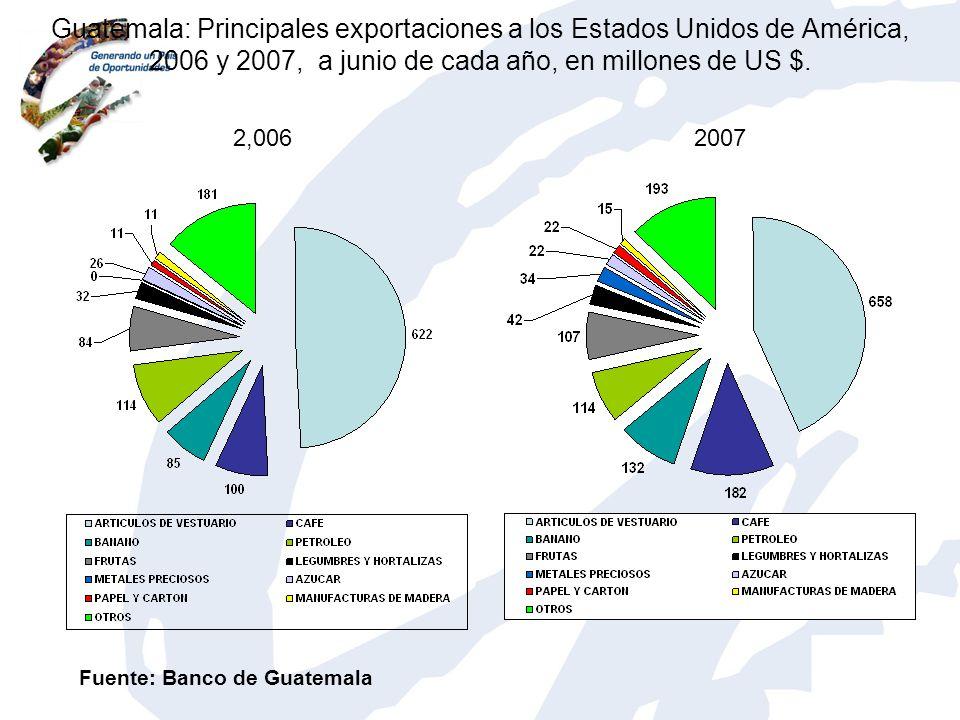 Guatemala: Principales exportaciones a los Estados Unidos de América, 2006 y 2007, a junio de cada año, en millones de US $.