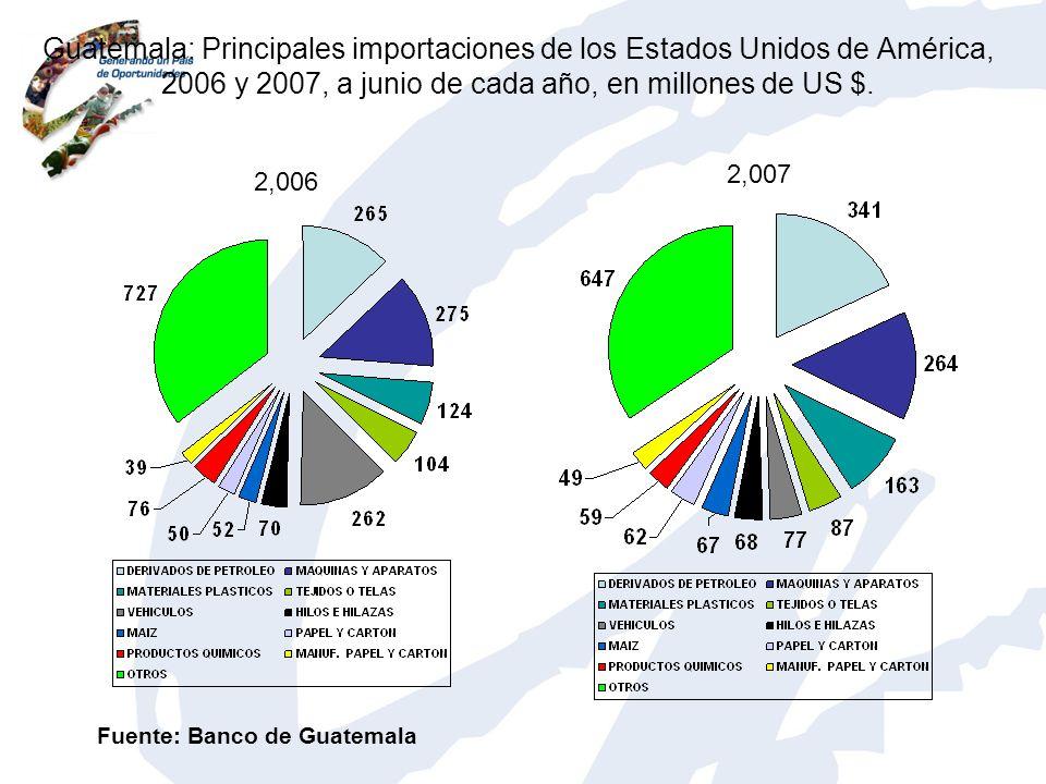 Guatemala: Principales importaciones de los Estados Unidos de América, 2006 y 2007, a junio de cada año, en millones de US $.
