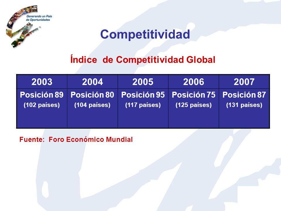 Competitividad Índice de Competitividad Global 2003 2004 2005 2006