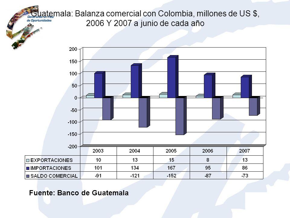 Guatemala: Balanza comercial con Colombia, millones de US $, 2006 Y 2007 a junio de cada año