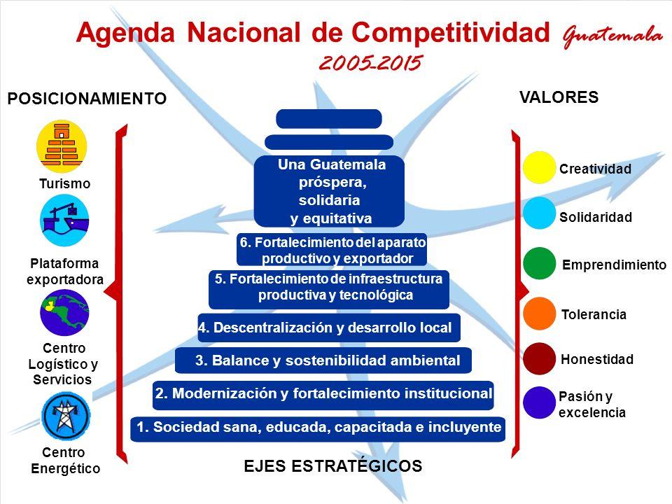 Agenda Nacional de Competitividad Guatemala 2005-2015