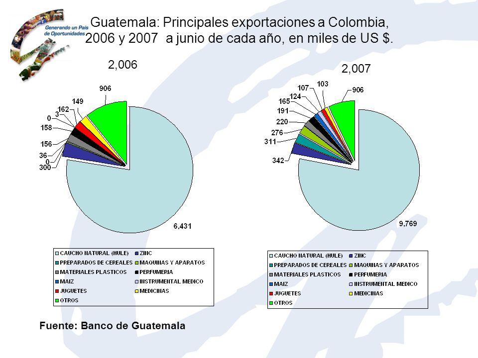 Guatemala: Principales exportaciones a Colombia, 2006 y 2007 a junio de cada año, en miles de US $.