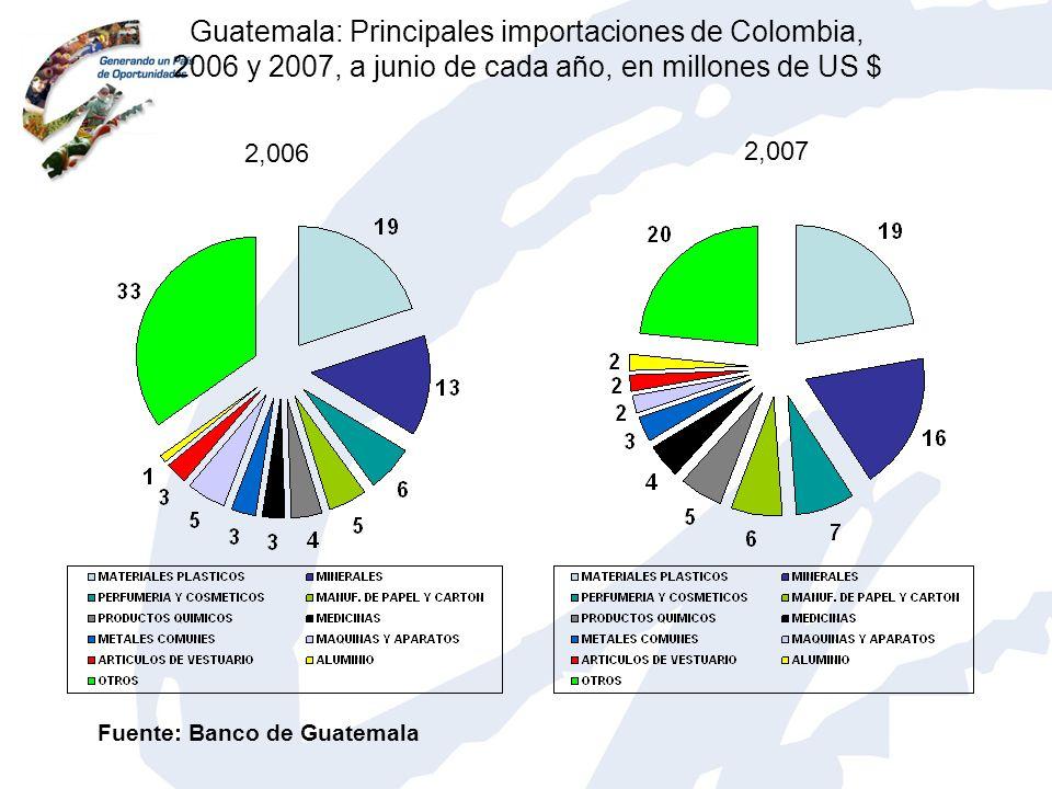 Guatemala: Principales importaciones de Colombia, 2006 y 2007, a junio de cada año, en millones de US $