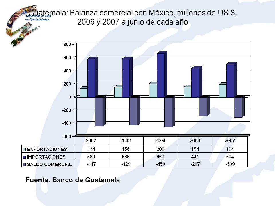 Guatemala: Balanza comercial con México, millones de US $, 2006 y 2007 a junio de cada año