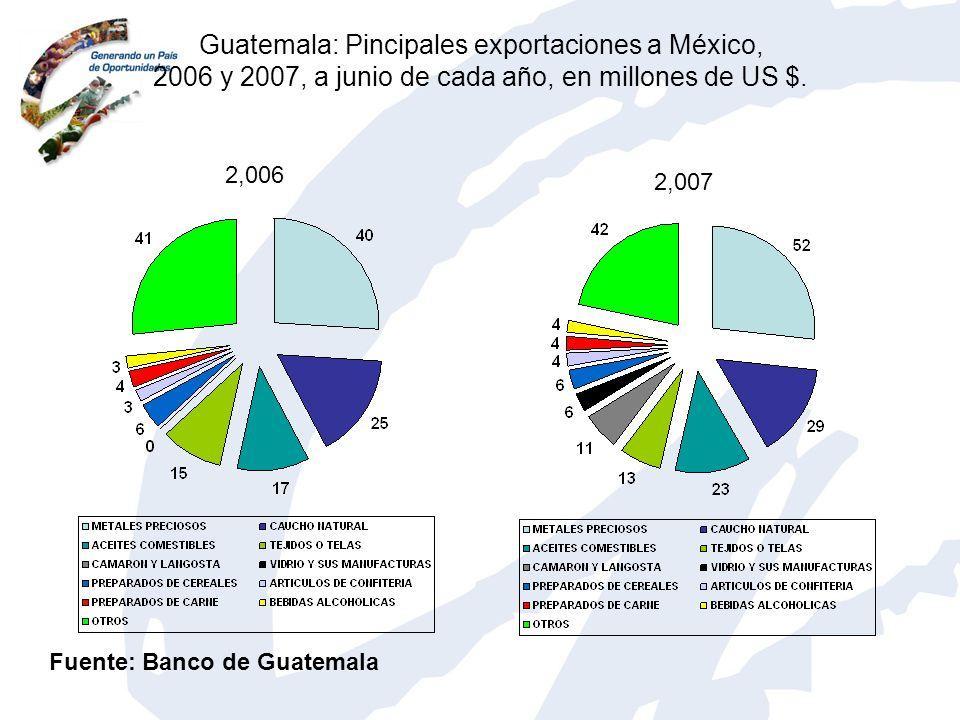 Guatemala: Pincipales exportaciones a México, 2006 y 2007, a junio de cada año, en millones de US $.