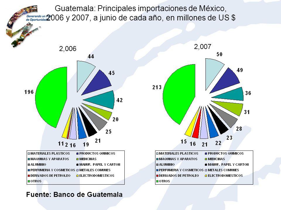 Guatemala: Principales importaciones de México, 2006 y 2007, a junio de cada año, en millones de US $