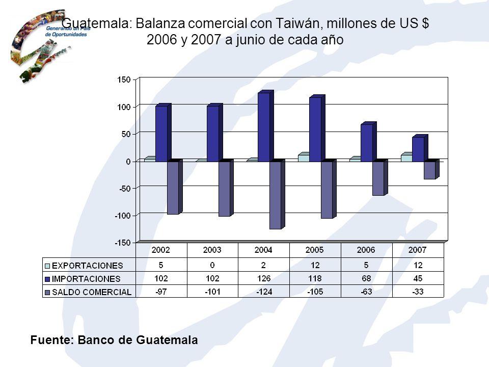 Guatemala: Balanza comercial con Taiwán, millones de US $ 2006 y 2007 a junio de cada año