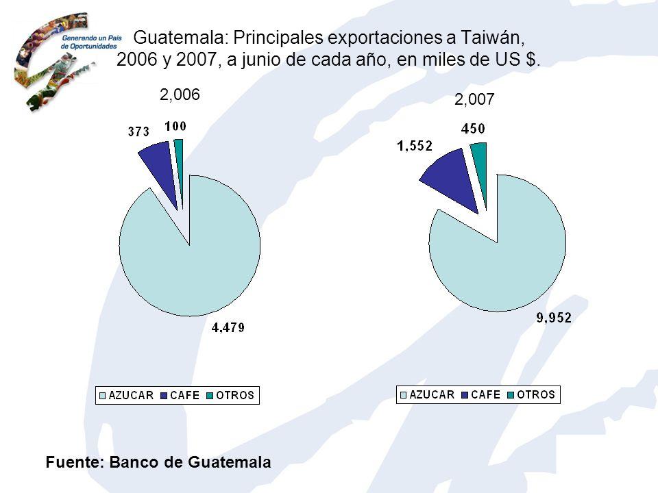 Guatemala: Principales exportaciones a Taiwán, 2006 y 2007, a junio de cada año, en miles de US $.