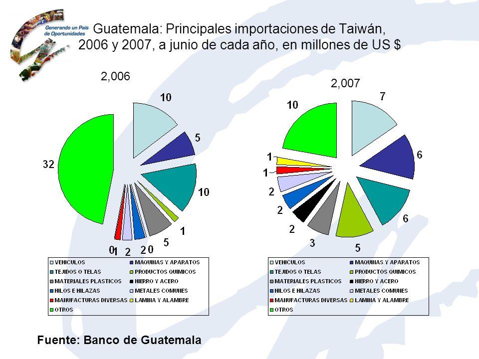 Guatemala: Principales importaciones de Taiwán, 2006 y 2007, a junio de cada año, en millones de US $