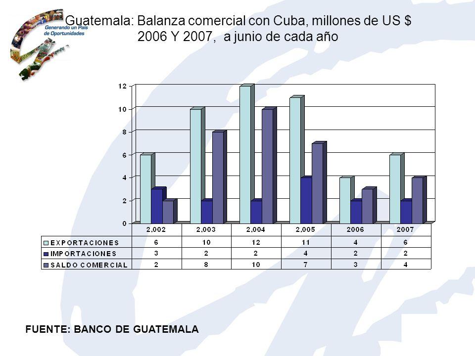 Guatemala: Balanza comercial con Cuba, millones de US $ 2006 Y 2007, a junio de cada año