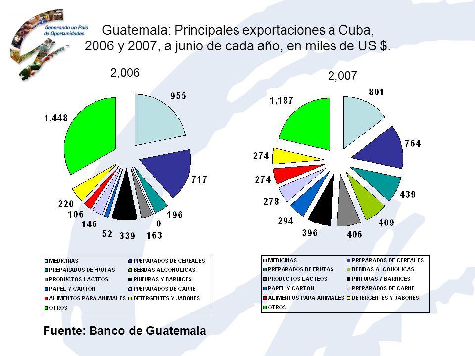 Guatemala: Principales exportaciones a Cuba, 2006 y 2007, a junio de cada año, en miles de US $.
