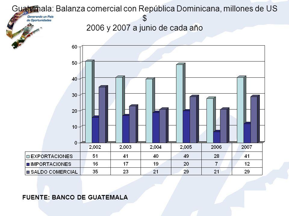 Guatemala: Balanza comercial con República Dominicana, millones de US $ 2006 y 2007 a junio de cada año
