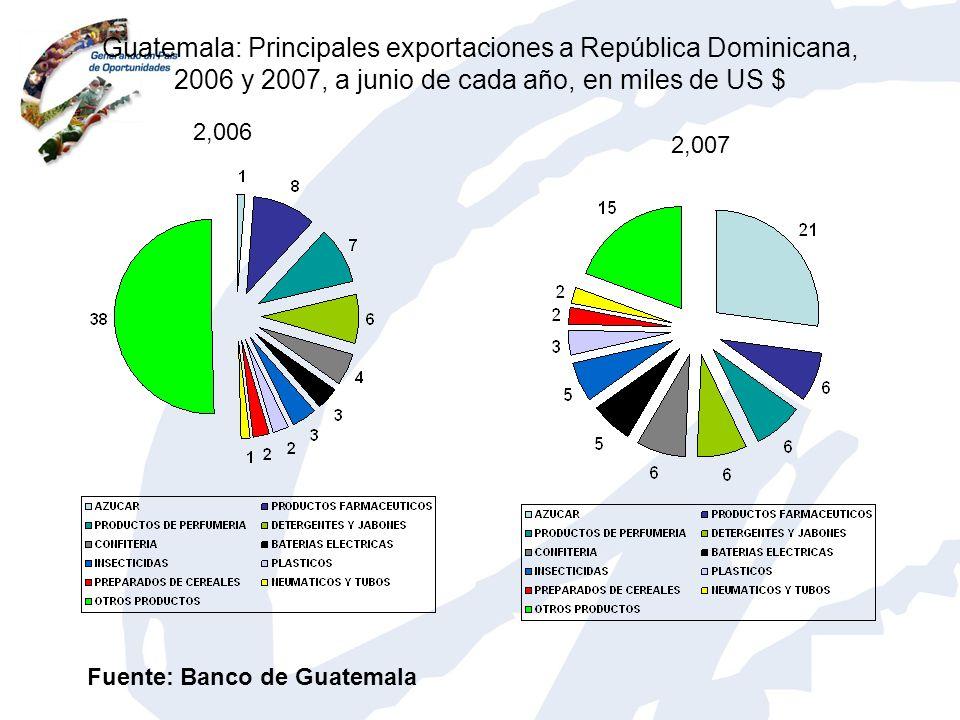 Guatemala: Principales exportaciones a República Dominicana, 2006 y 2007, a junio de cada año, en miles de US $