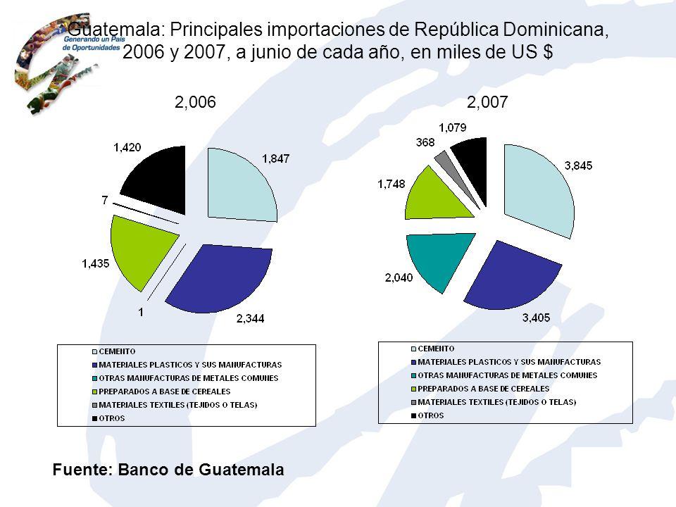 Guatemala: Principales importaciones de República Dominicana, 2006 y 2007, a junio de cada año, en miles de US $