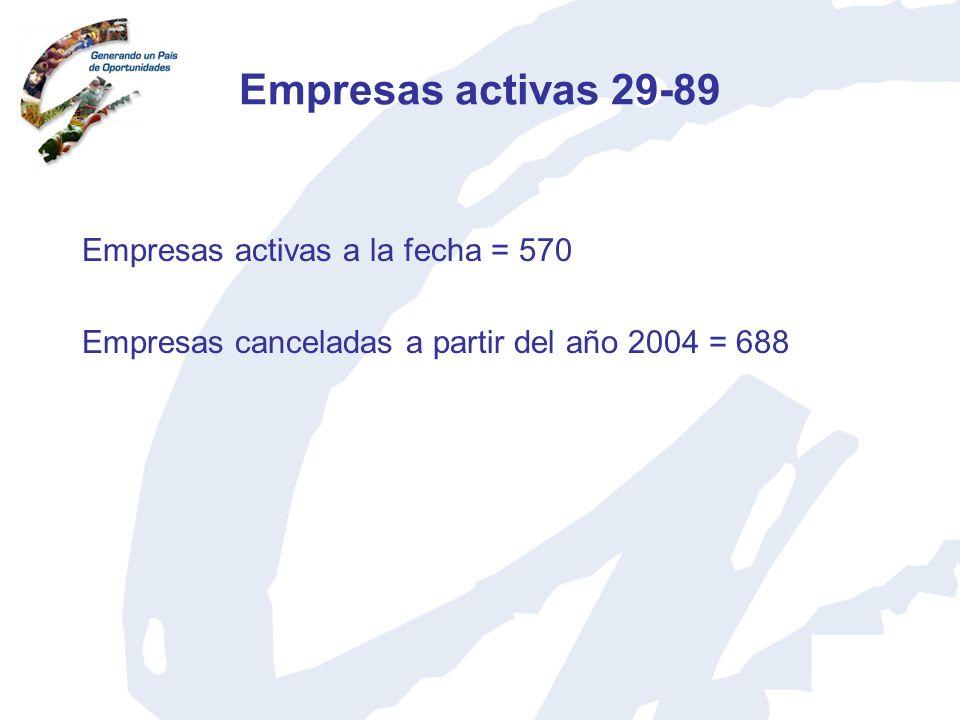 Empresas activas 29-89 Empresas activas a la fecha = 570