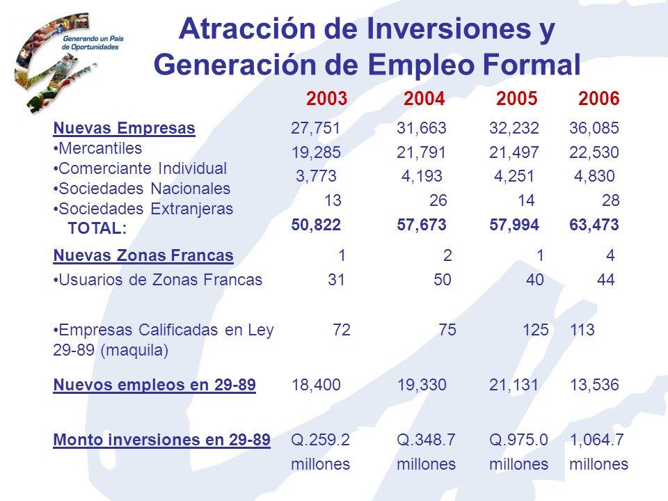 Atracción de Inversiones y Generación de Empleo Formal