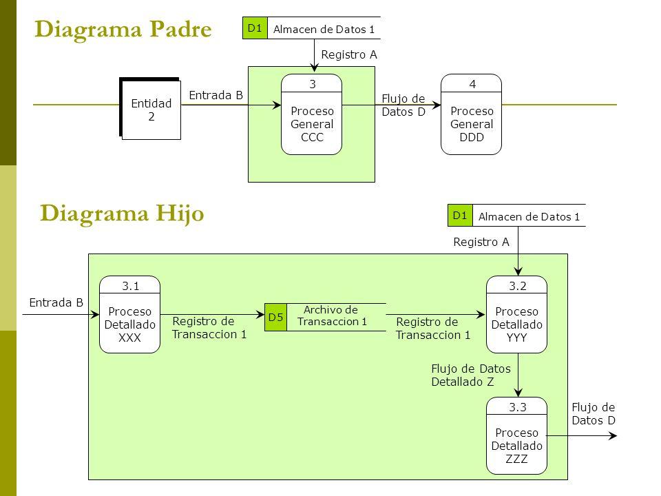 Diagrama Padre Diagrama Hijo Registro A Entidad 2 Proceso General CCC